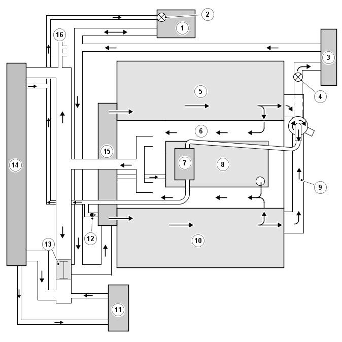 Схема потока охлаждающей